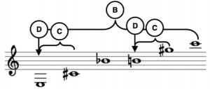 notediagram