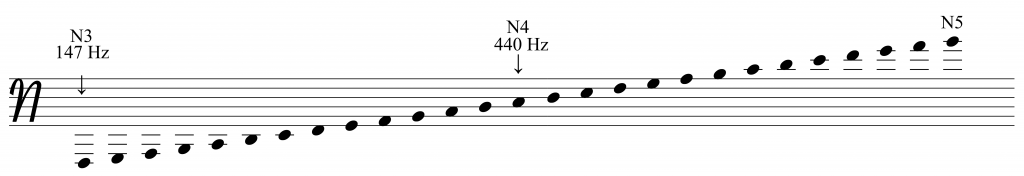 Figure 1: Notation of the BP scale in N-clef