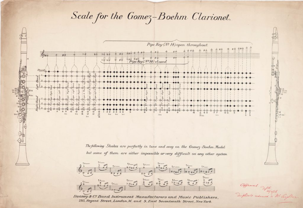 Figure 7: Fingering chart for the Gomez-Boehm clarinet, approved by D. J. Blaikley. London, Boosey & Co., 1906. Courtesy of the Horniman Museum.